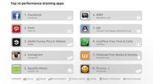 10 Aplikasi smartphone paling menguras baterai